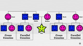 * Parallel and Cross Cousins Explained