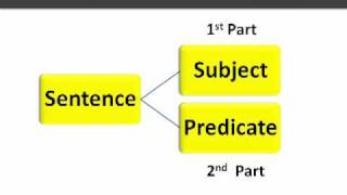 English Grammar - Sentence